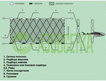 Ряжевая (трехстенная) рыболовная сеть под заказ (по индивидуальному заказу)