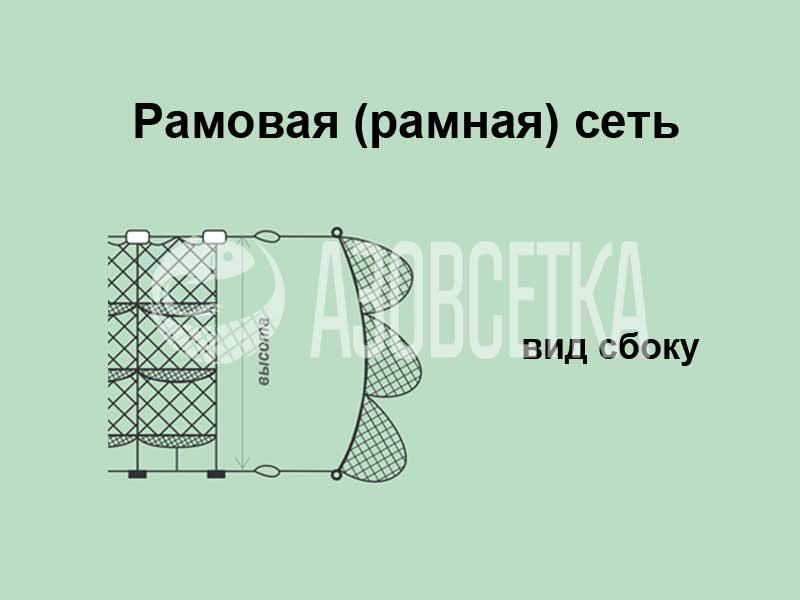 формула расчета рыболовной сети